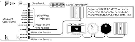 smart adapter w wiring defi exciting products by ns japan