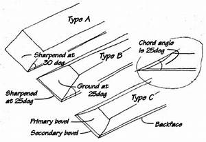 Wood Chisel Sharpening Angle