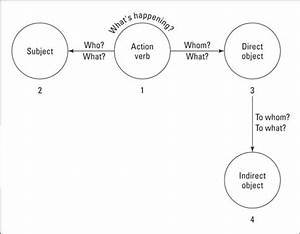 How To Diagram An Indirect Object