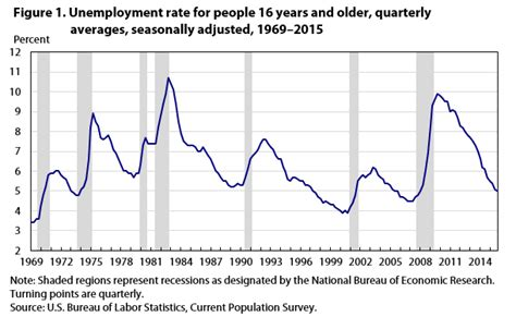 usa statistics bureau unemployment rate nears prerecession level by end of 2015
