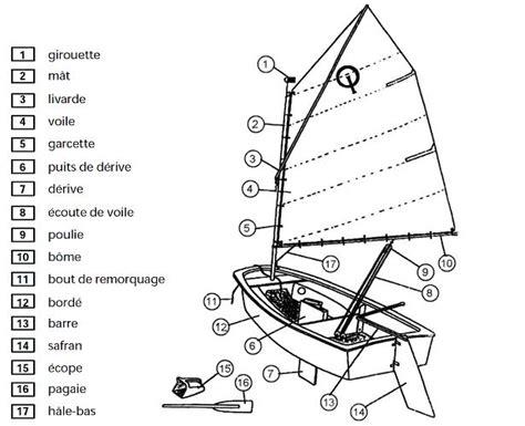 Montage Safran Bateau by Glossaire Ecole Primaire Persil Pouzaraque 224 Avignon