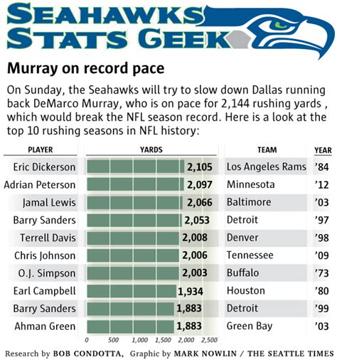seahawks stats geek murray  record pace seahawks blog
