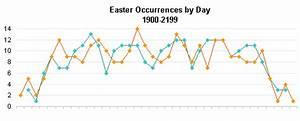 Calculating Easter Peltier Tech Blog