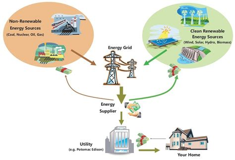 forms of clean energy where does electricity come from know it all