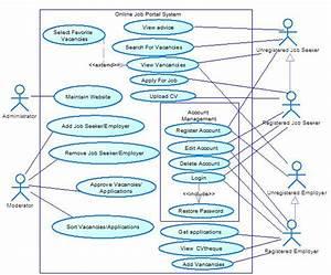Uml - Online Job Portal System Use Case Diagrams