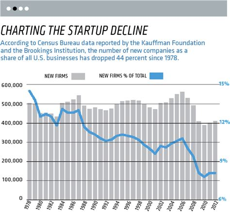 American Entrepreneurship Is Actually Vanishing Here's