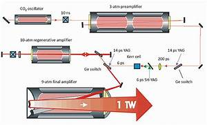 The Application Of Co2 Laser For Printed Circuit Board  Pcb
