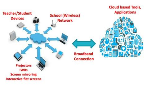 Technology Overview in Schools - ICT Infrastructure - PDST ...