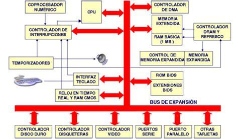 Arquitectura X86 » Alberto Roura