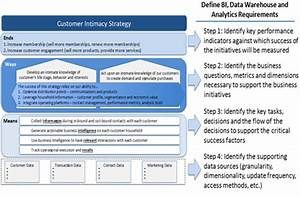 most excellent big data strategy document infocus blog With data warehouse business requirements template