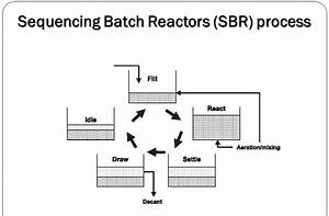 Sequencing Batch Reactor Process Flow Diagram