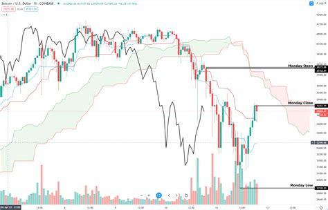 Is bitcoin a good investment in 2021? Bitcoin Technical Outlook: BTC Corrects Nearly -30%, Time ...