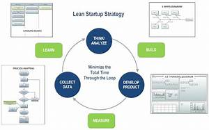 Lean Startup  The Right Strategy Or Fool U0026 39 S Gold