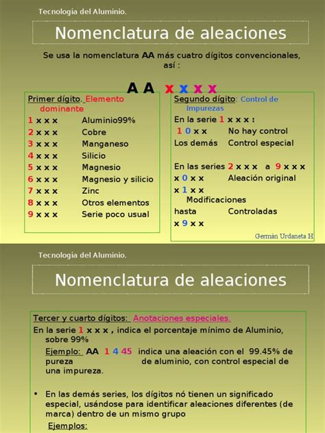 nomenclatura de las aleaciones de aluminio aluminum