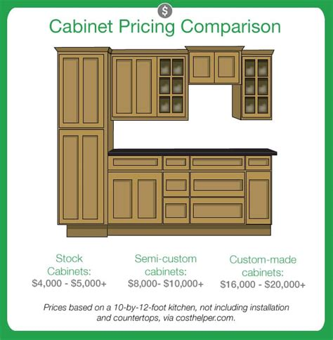 cabinet wood types and costs kitchen cabinets