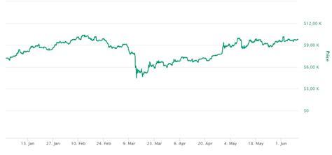 Passo a passo em 4 etapas 1. Como Investir em Bitcoin no Brasil? Vale a Pena em 2020?