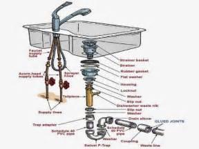 kohler kitchen faucet parts diagram kitchen sink parts parts of kitchen sink kitchen sink