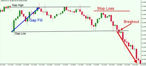 Filling Gaps On Resume by A Practical Understanding And Application Of Forex Market Gaps Forex