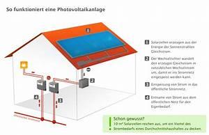 Photovoltaik Zum Selber Bauen : sparen strom selbst produzieren ~ Lizthompson.info Haus und Dekorationen
