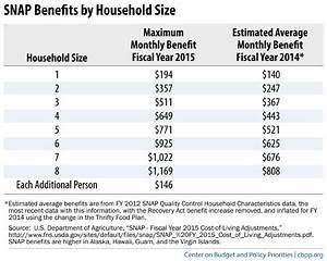 What Are The Eligibility Requirements For Ebt Food Stamps