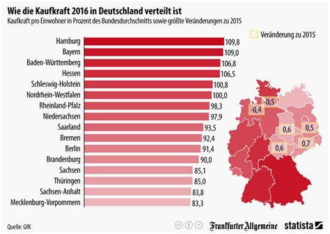 Gehalt Garten Und Landschaftsbau Hessen by Hamburger Und Bayern Haben Die Gr 246 223 Te Kaufkraft Dega