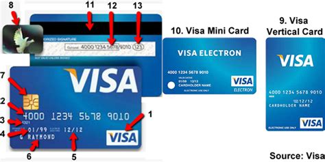All major card issuers supported including visa, mastercard, discover & american express. How to Recognize a Valid Credit Card
