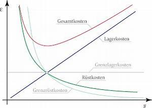 Variable Kosten Berechnen Formel : andler formel ~ Themetempest.com Abrechnung