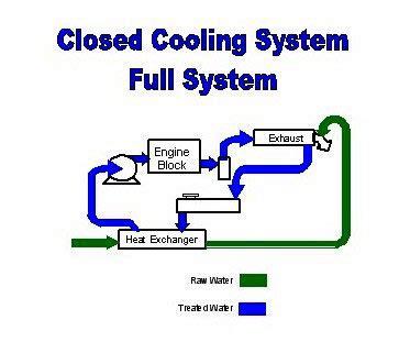 marine engineering gareth cooling