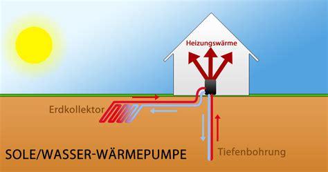 sole wasser wärmepumpe kosten luft wasser w 228 rmepumpe was spricht f 252 r und gegen die heizung