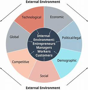 Understanding The Business Environment  U2013 Introduction To