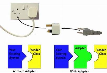 Adapter Pattern Java Example Important Points
