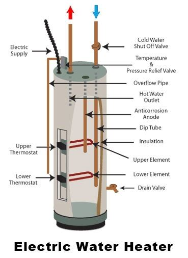 how to turn a gas water heater into an electric water heater so that i won t to buy one quora