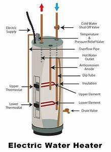 How To Turn A Gas Water Heater Into An Electric Water