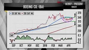 Cramer: Boeing, Raytheon charts show defense stocks still ...