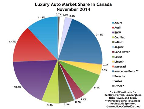 Top 15 Bestselling Luxury Vehicles In Canada November