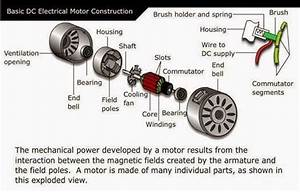 Electrical Engineering World  Basic Dc Electrical Motor Construction