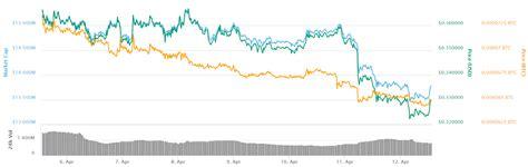 Originally, dogecoin had a hard limit of 100 billion tokens, similar to bitcoin's cap of 21 million tokens. Bitcoin Holds Near $5,100 as US Stocks Stand Stil - Crypto Alpha News