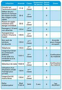 Retrait Point Permis : tableau des sanctions ~ Maxctalentgroup.com Avis de Voitures