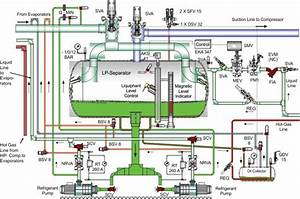 Just Chill  U2013 Ammonia Refrigeration