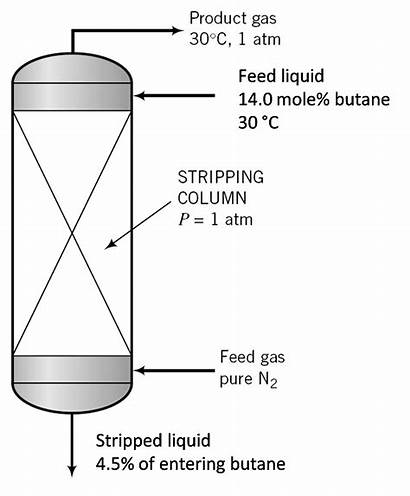 Stripping Stripper Process Equipment Gas Column Butane