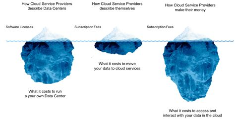 cloud cost aws or cloud or both what s your strategy