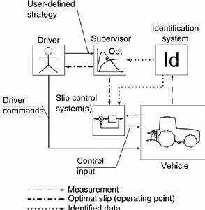 Functional Diagram Of Optimal Slip Control By