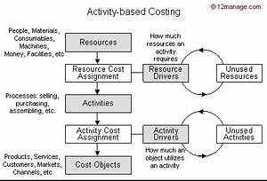 Activity Based Costing - Knowledge Center