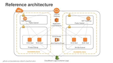 infrastructure continuous delivery  aws cloudformation