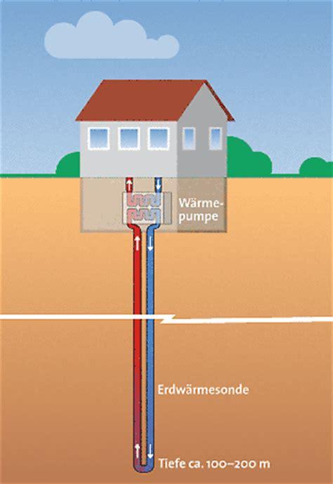 Geothermie Mit Erdwaermepumpen Erdwaerme Nutzen by Geotermie
