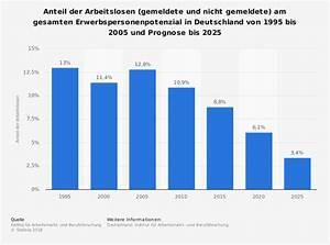 Entwicklung Hypothekenzinsen Deutschland : entwicklung der unterbesch ftigung in deutschland statistik ~ Frokenaadalensverden.com Haus und Dekorationen