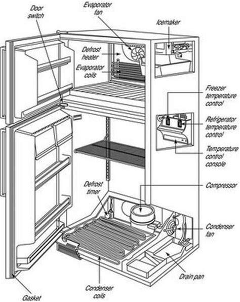 Kitchenaid Fridge Defrost by Kitchenaid Refrigerator Parts Diagram Kitchens In 2019