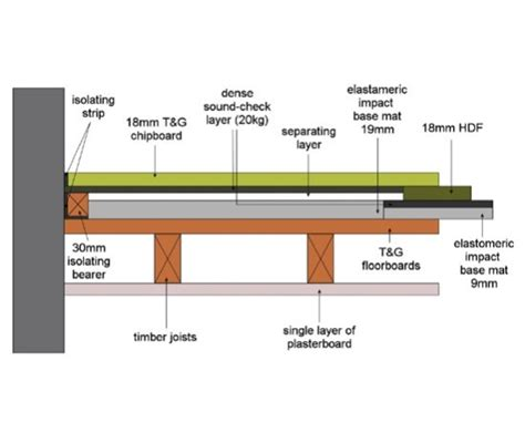 floating floor detail soundcheck acoustic timber flooring system durabella esi building design