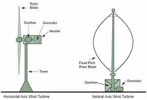 Schematic Of The Horizontal And Vertical Axis Wind