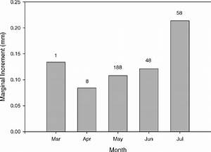 Bar Graph Of Marginal Increment  By Month  Of All Fish